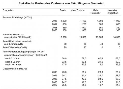 Tabelle_Fiskalische-Kosten-