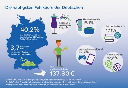 BAR-PRO-6005-Infografik-Massnahmen_Fehlkauf_07_Finale